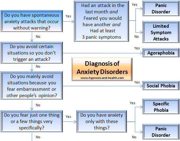 anxiety disorders chart part 1