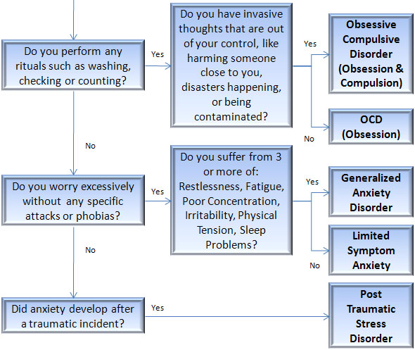 anxiety disorders chart part 2